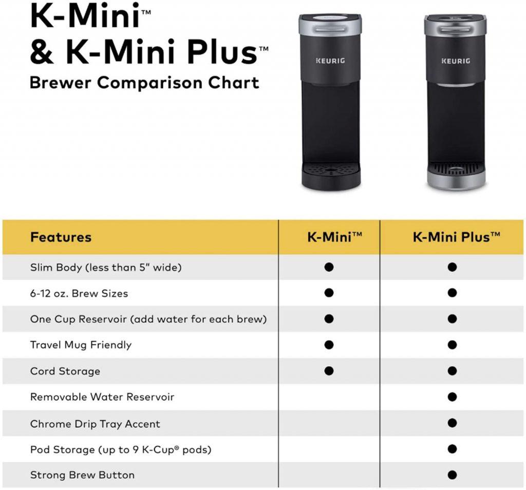 Keurig Mini vs Mini plus