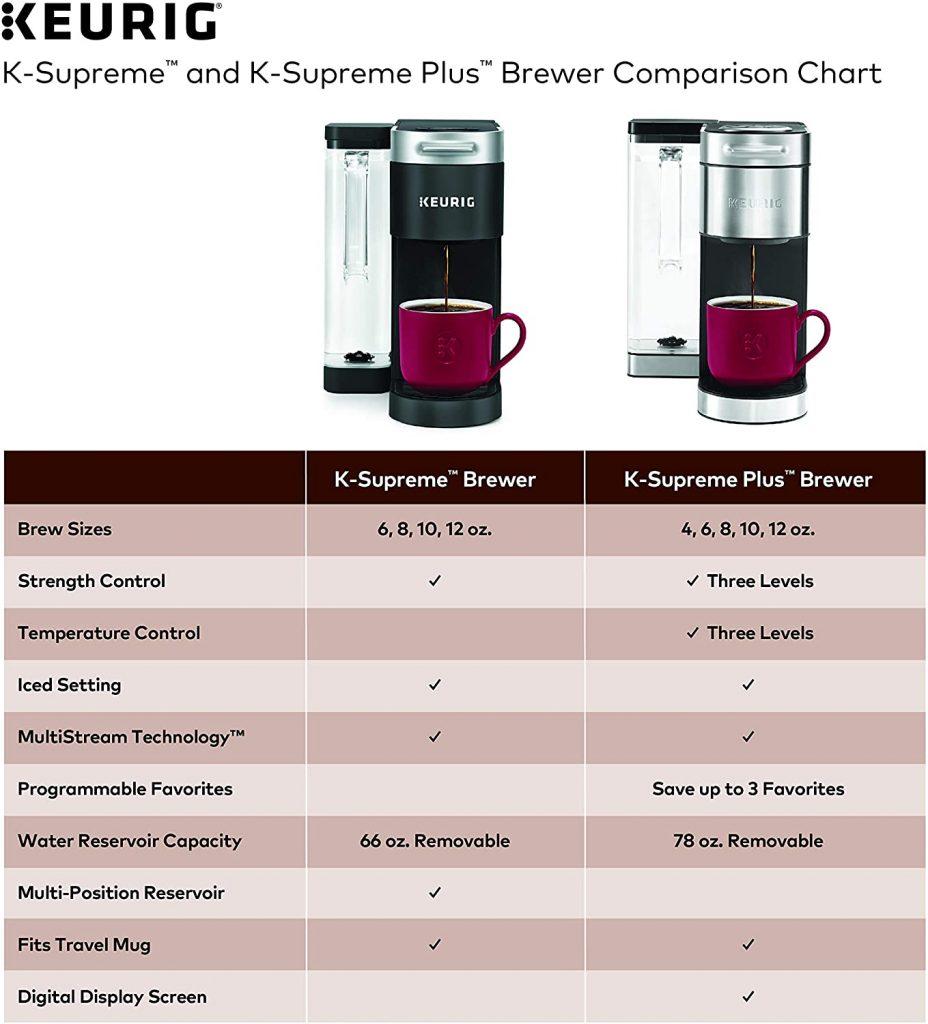 Keurig K supreme Vs K Supreme Plus